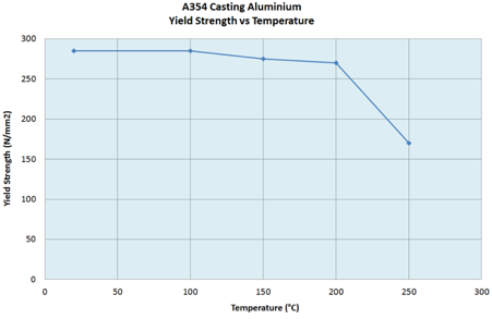 Yield strength vs. temperature for a typical wrought aluminium alloy